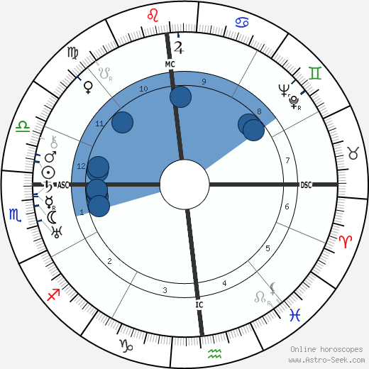Lewis Mumford wikipedia, horoscope, astrology, instagram