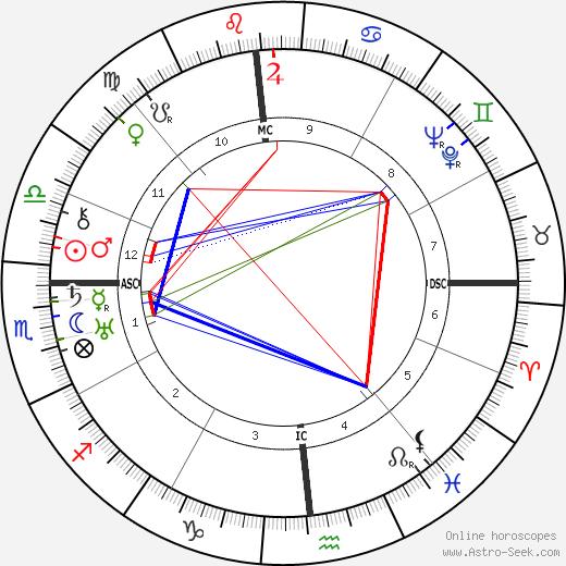 Льюис Мамфорд Lewis Mumford день рождения гороскоп, Lewis Mumford Натальная карта онлайн