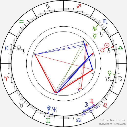 Martin Costa день рождения гороскоп, Martin Costa Натальная карта онлайн