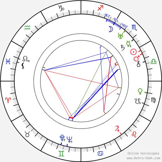 Morrie Ryskind birth chart, Morrie Ryskind astro natal horoscope, astrology