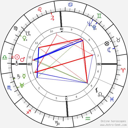 Nando Bruno birth chart, Nando Bruno astro natal horoscope, astrology