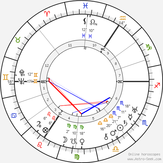 Paul Muni birth chart, biography, wikipedia 2019, 2020