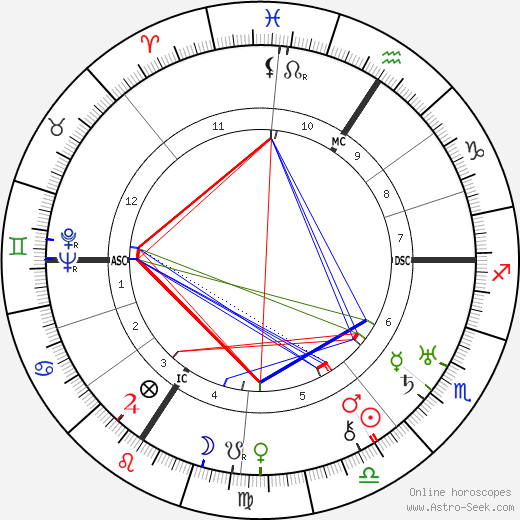 Paul Muni astro natal birth chart, Paul Muni horoscope, astrology