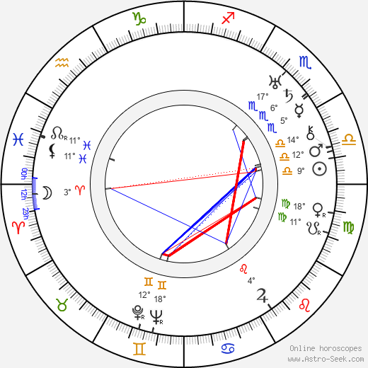 Sergei Yesenin birth chart, biography, wikipedia 2019, 2020