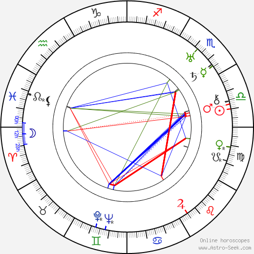 Sergei Yesenin birth chart, Sergei Yesenin astro natal horoscope, astrology