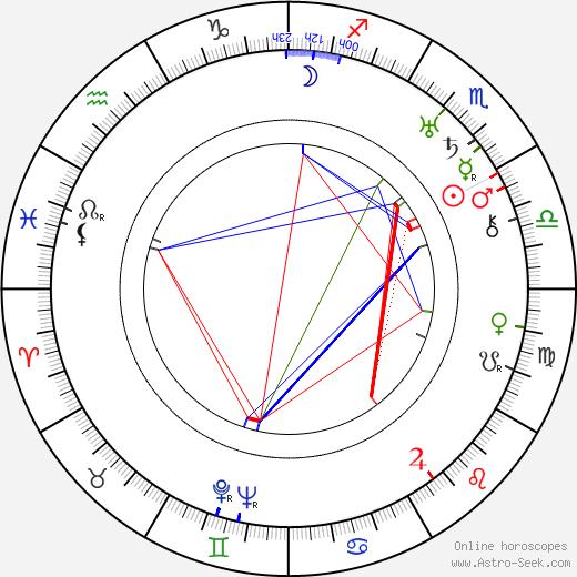 Vivian Gibson birth chart, Vivian Gibson astro natal horoscope, astrology