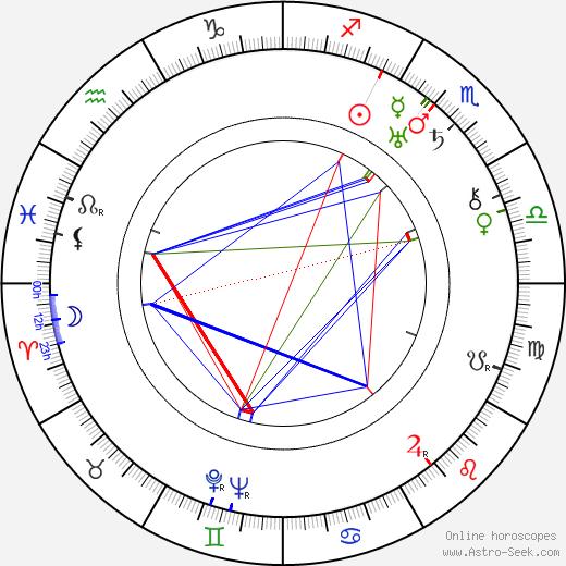 Adolfo Franci tema natale, oroscopo, Adolfo Franci oroscopi gratuiti, astrologia