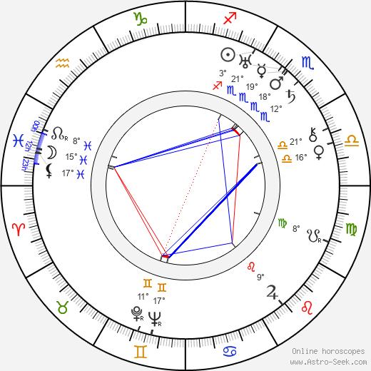 Anastas Mikoyan birth chart, biography, wikipedia 2019, 2020