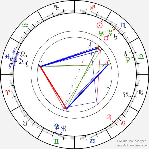 Anastas Mikoyan astro natal birth chart, Anastas Mikoyan horoscope, astrology