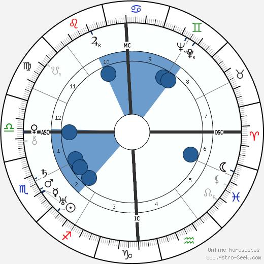 Bill Wilson wikipedia, horoscope, astrology, instagram