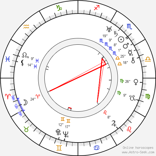 Birger Pohjanheimo birth chart, biography, wikipedia 2020, 2021