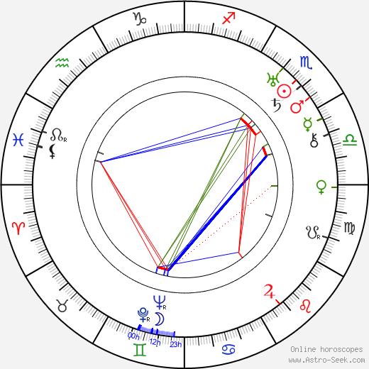 Charles MacArthur astro natal birth chart, Charles MacArthur horoscope, astrology