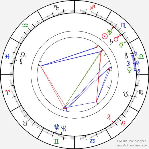 Edward Buzzell birth chart, Edward Buzzell astro natal horoscope, astrology