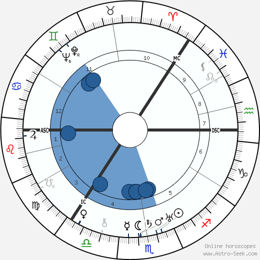 Grand Duchess Olga wikipedia, horoscope, astrology, instagram