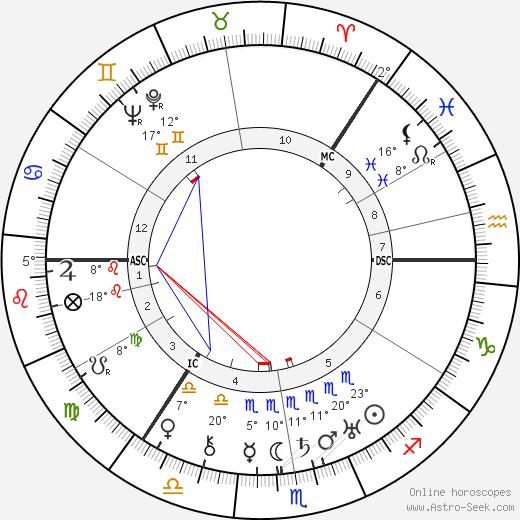 Grand Duchess Olga Биография в Википедии 2020, 2021