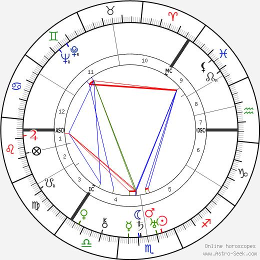 Grand Duchess Olga день рождения гороскоп, Grand Duchess Olga Натальная карта онлайн