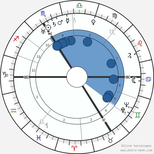 Jacob Kaplan wikipedia, horoscope, astrology, instagram