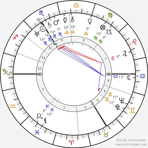 Jacob Kaplan birth chart, biography, wikipedia 2019, 2020