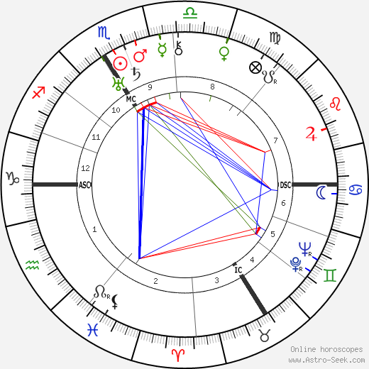 Jacob Kaplan birth chart, Jacob Kaplan astro natal horoscope, astrology