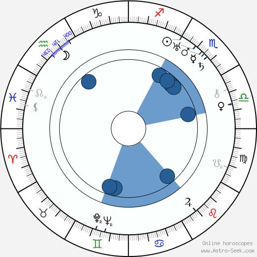John Monk Saunders wikipedia, horoscope, astrology, instagram