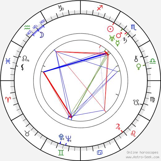 John Monk Saunders birth chart, John Monk Saunders astro natal horoscope, astrology