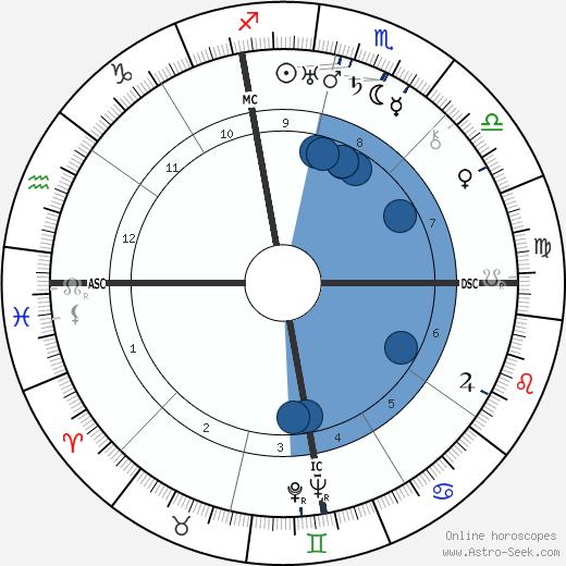 Leslie Reiser wikipedia, horoscope, astrology, instagram