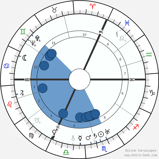 Levi Eshkol wikipedia, horoscope, astrology, instagram