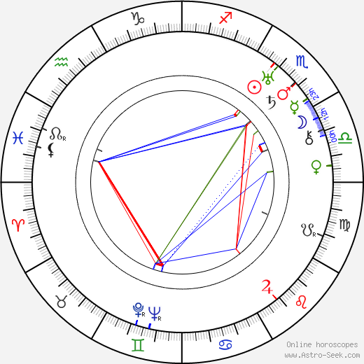 Louise Huff birth chart, Louise Huff astro natal horoscope, astrology