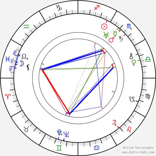 Ludvík Svoboda birth chart, Ludvík Svoboda astro natal horoscope, astrology