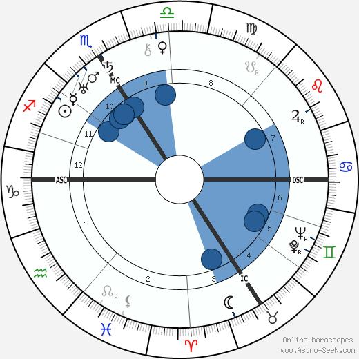 Mary Renalter wikipedia, horoscope, astrology, instagram