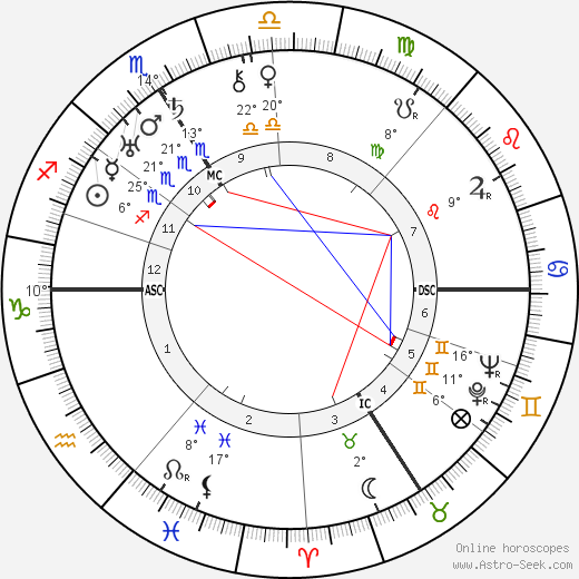 Mary Renalter birth chart, biography, wikipedia 2019, 2020