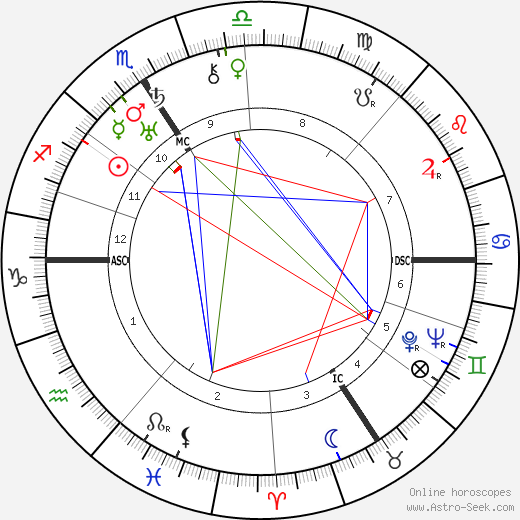 Mary Renalter birth chart, Mary Renalter astro natal horoscope, astrology