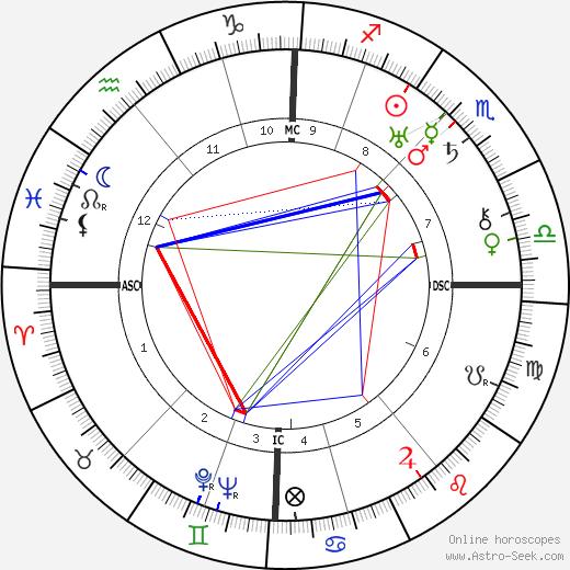 Olga von Ungern-Sternberg birth chart, Olga von Ungern-Sternberg astro natal horoscope, astrology