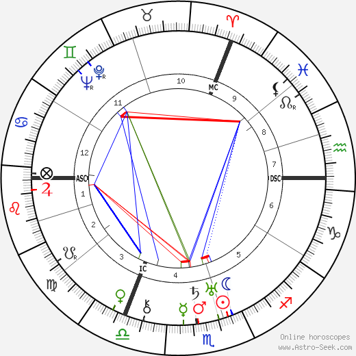 Paul Hindemith birth chart, Paul Hindemith astro natal horoscope, astrology