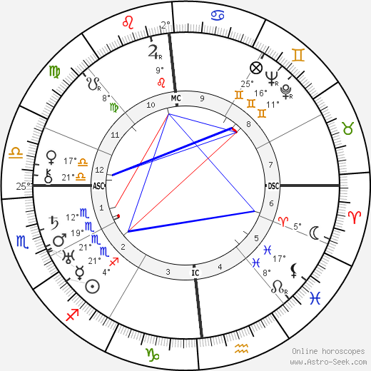 Pierre Paul Grasse birth chart, biography, wikipedia 2019, 2020