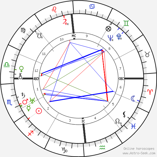 Pierre Paul Grasse birth chart, Pierre Paul Grasse astro natal horoscope, astrology