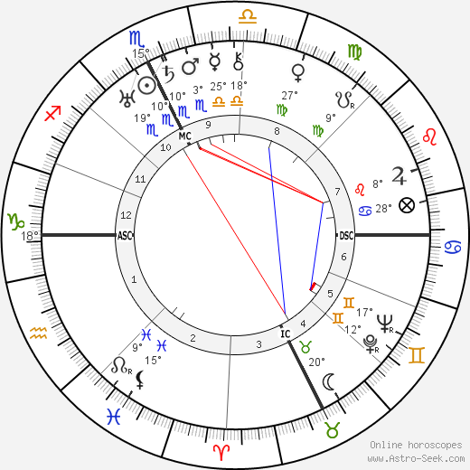 Pierre Richard-Willm birth chart, biography, wikipedia 2019, 2020