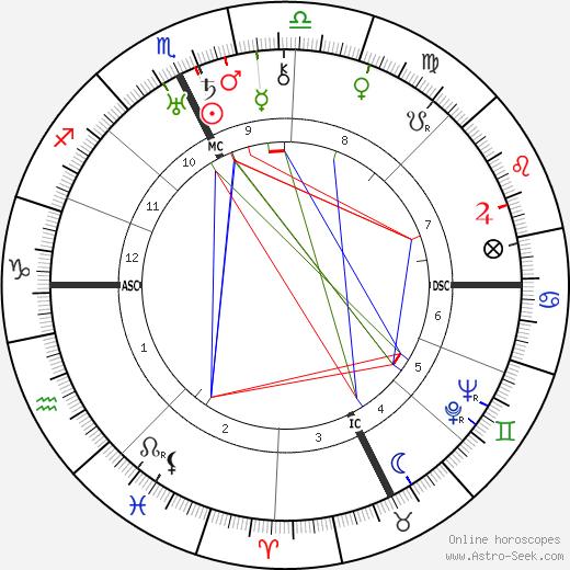 Pierre Richard-Willm birth chart, Pierre Richard-Willm astro natal horoscope, astrology