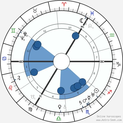 Wilhelm Kempff wikipedia, horoscope, astrology, instagram