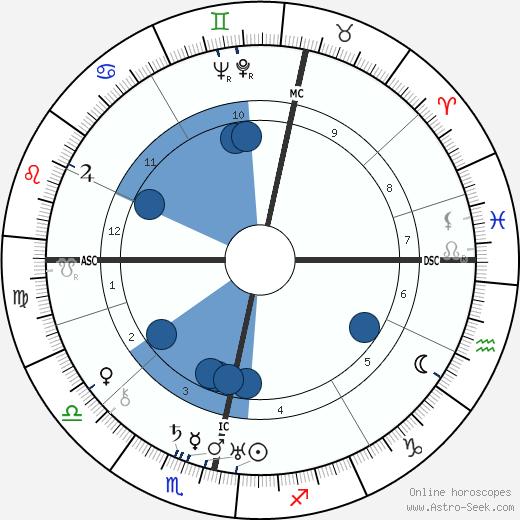 William Gerhardie wikipedia, horoscope, astrology, instagram