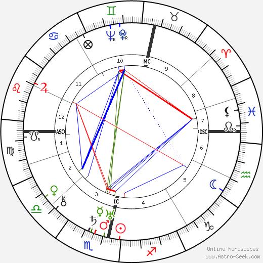 Уильям Александр Джерхарди William Gerhardie день рождения гороскоп, William Gerhardie Натальная карта онлайн