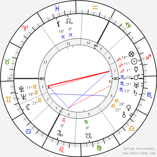 Anna Freud birth chart, biography, wikipedia 2019, 2020