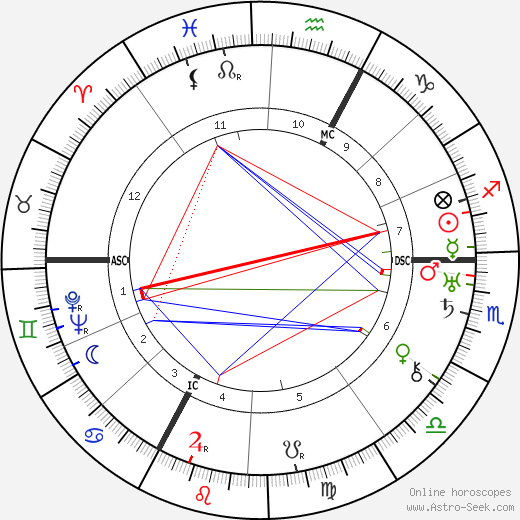 Anna Freud birth chart, Anna Freud astro natal horoscope, astrology