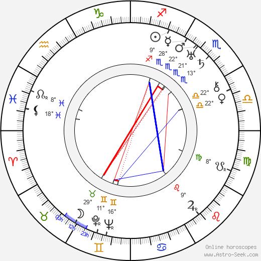 Barney Hellum birth chart, biography, wikipedia 2019, 2020