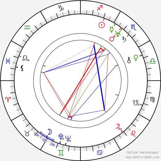 Barney Hellum astro natal birth chart, Barney Hellum horoscope, astrology