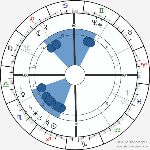 Dal Lee wikipedia, horoscope, astrology, instagram