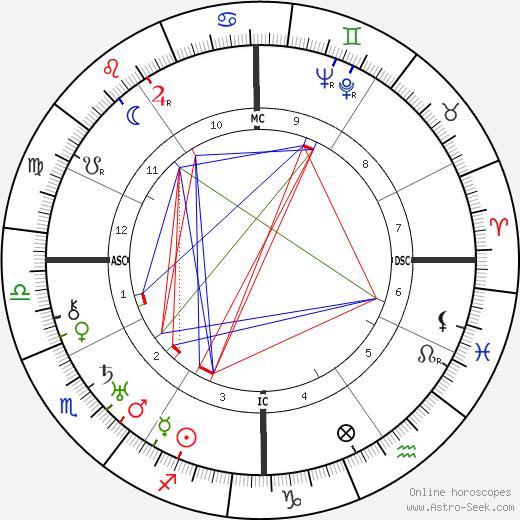 Dal Lee день рождения гороскоп, Dal Lee Натальная карта онлайн