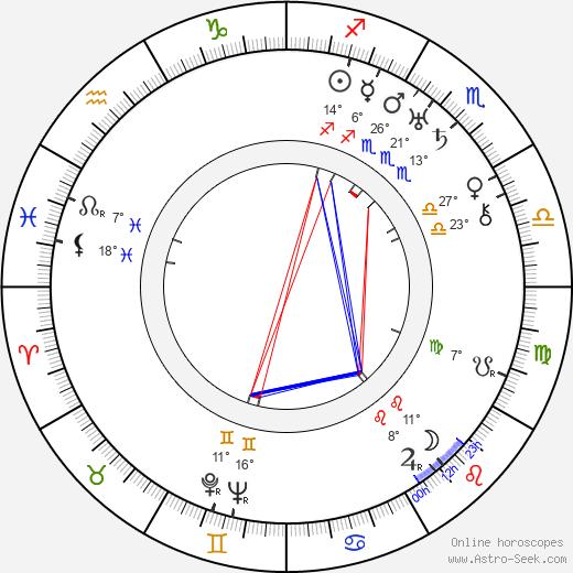 Douglas Cosgrove birth chart, biography, wikipedia 2019, 2020