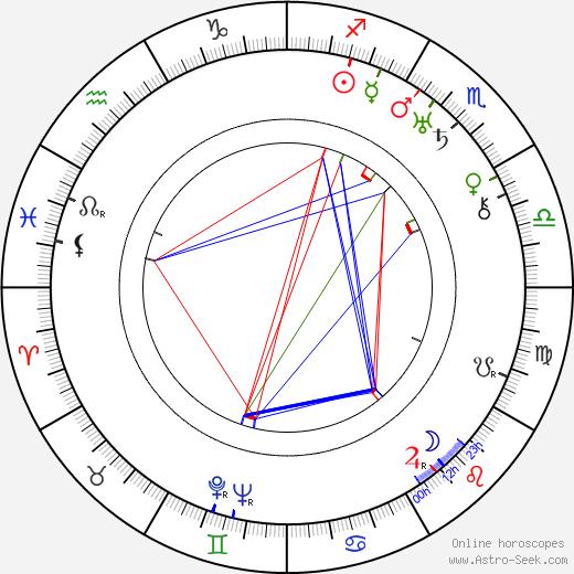 Douglas Cosgrove birth chart, Douglas Cosgrove astro natal horoscope, astrology