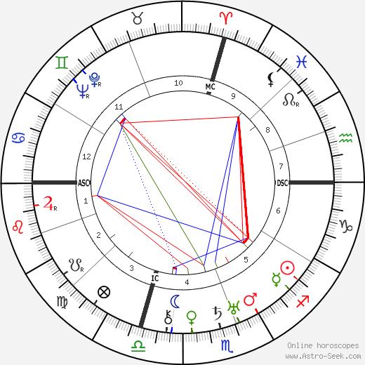 Gene Markey tema natale, oroscopo, Gene Markey oroscopi gratuiti, astrologia